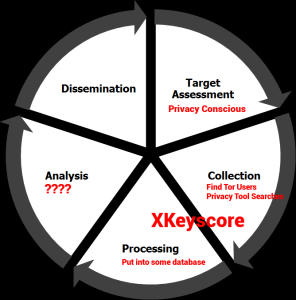 intel_lifecycle_xkeyscore